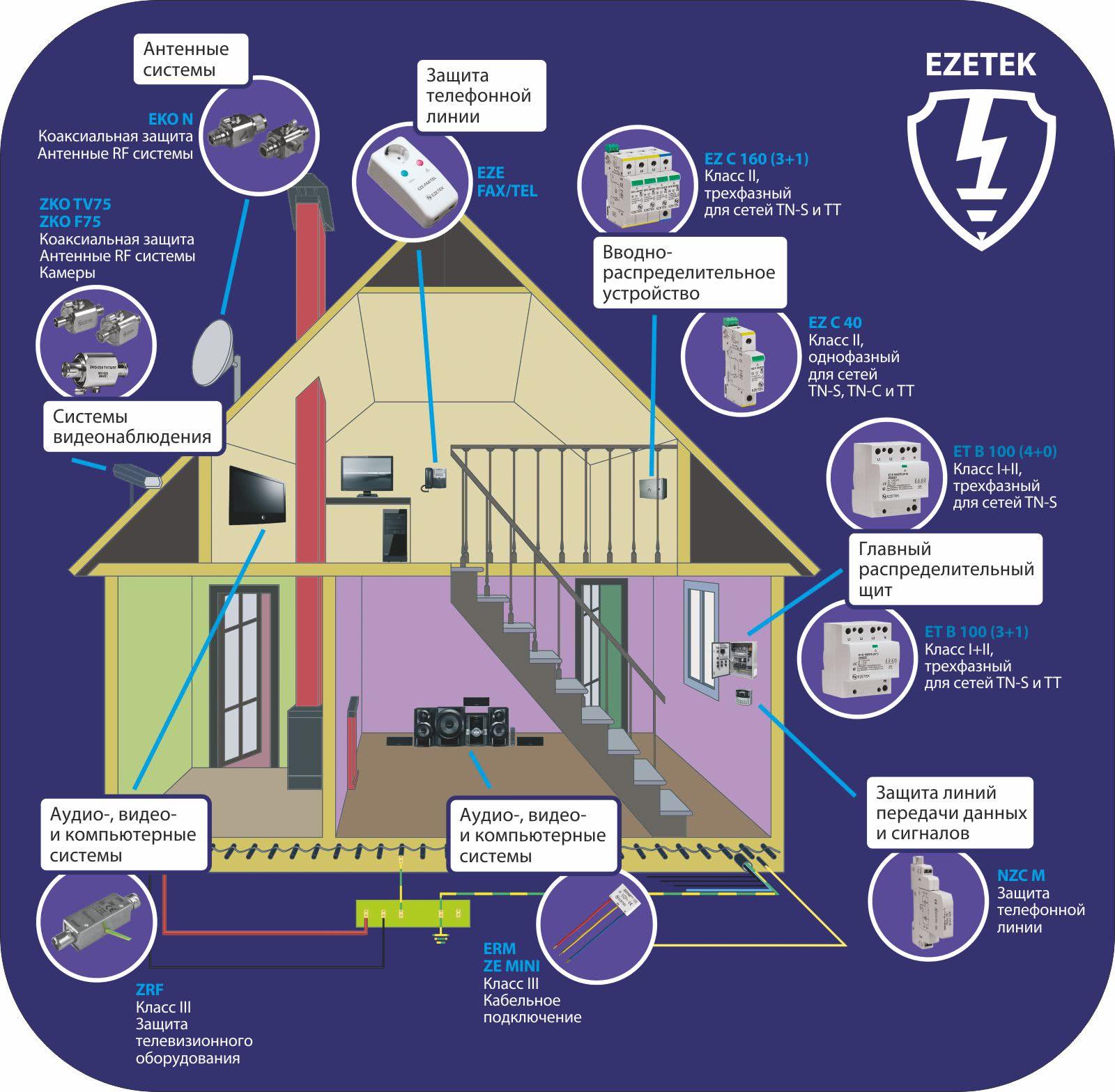Выбор УЗИП для частного дома | Компания EZETEK